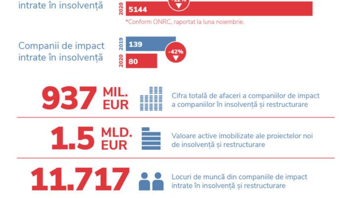 Anul 2020 a înregistrat  un număr mai mic de insolvențe, dar cu impact  mai mare în economie